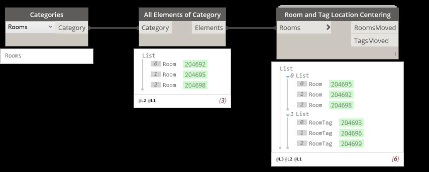 Room location / Room centering nodes